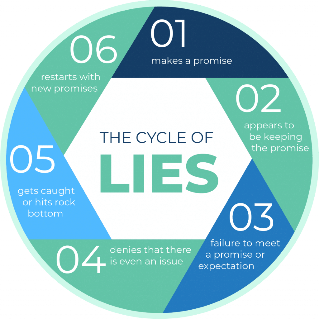 the cycle of lies