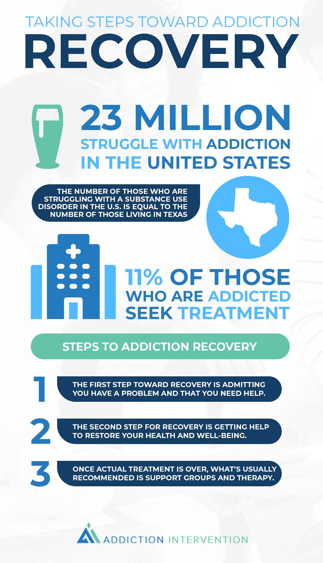 Addiction statistics